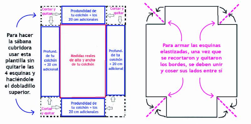 C mo hacer s banas de 2 plazas con telas de metros de for Cuales son las medidas de un colchon individual